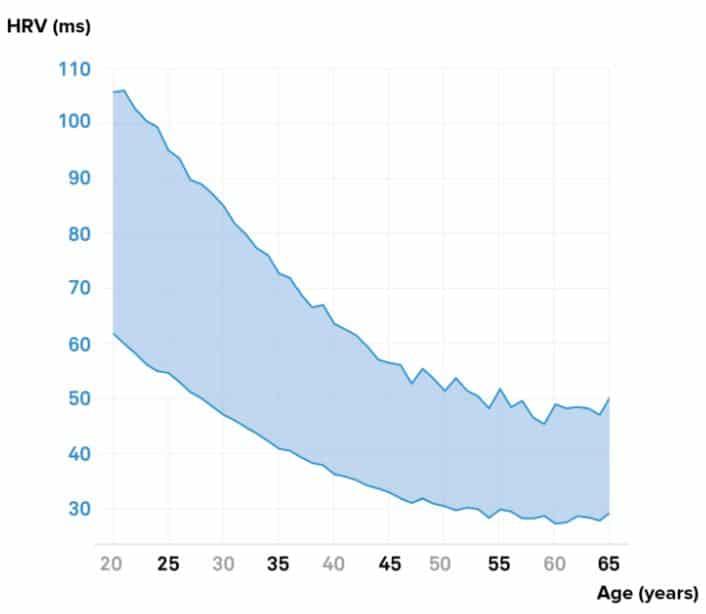gemiddelde hartritmevariabiliteit waarden