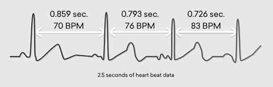 hartritme variabiliteit HRV