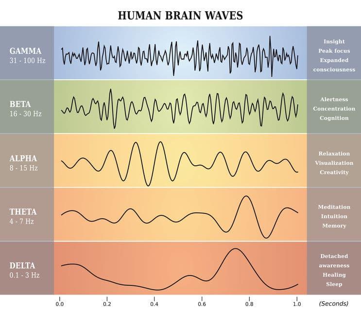 wat zijn hersengolven frequenties